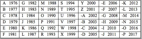 Keiper number chart