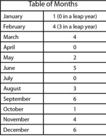 Table of Months