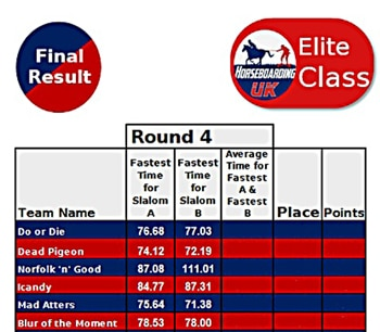 Elite class results