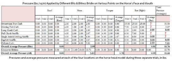 comparing horse bits