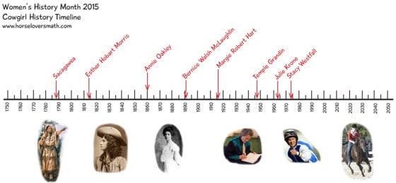 cowgirl history timeline